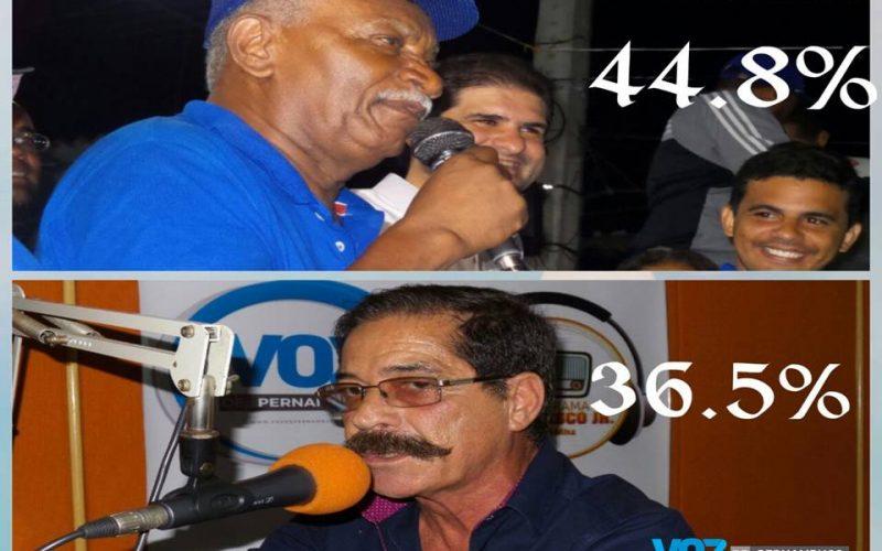 Carpina: Botafogo 44,8%, Joaquim Lapa 36,5%, Júnior Botafogo 4,5% e Carlinhos do Moinho 3% aponta DATAVOX